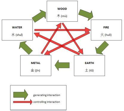 5-elements