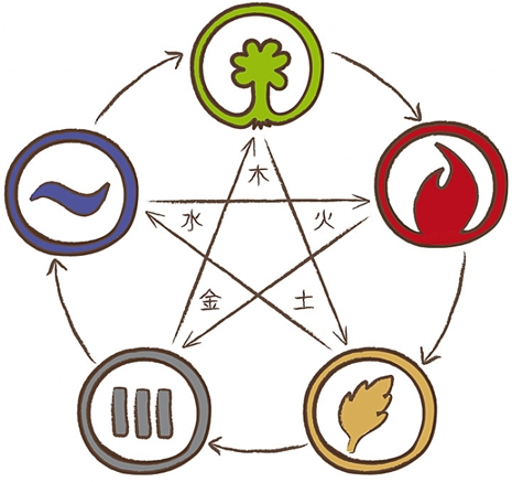 WU XING, THE FIVE ELEMENTS